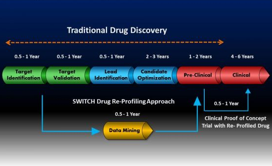 dezvoltare medicamente