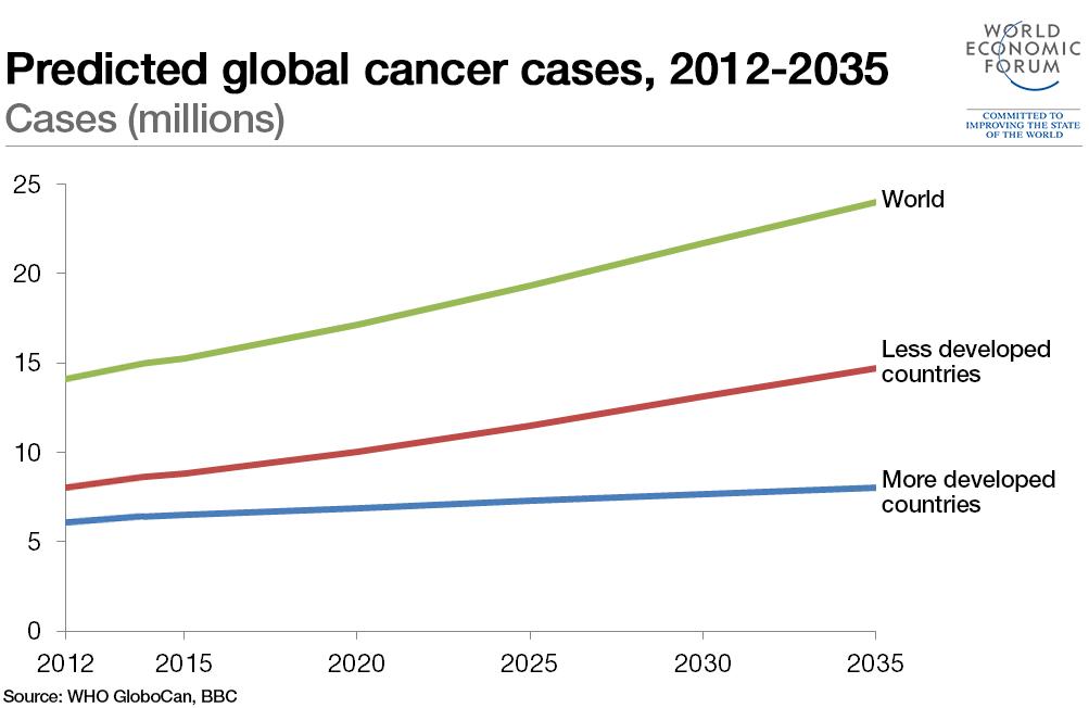 predictie cancer forum davos