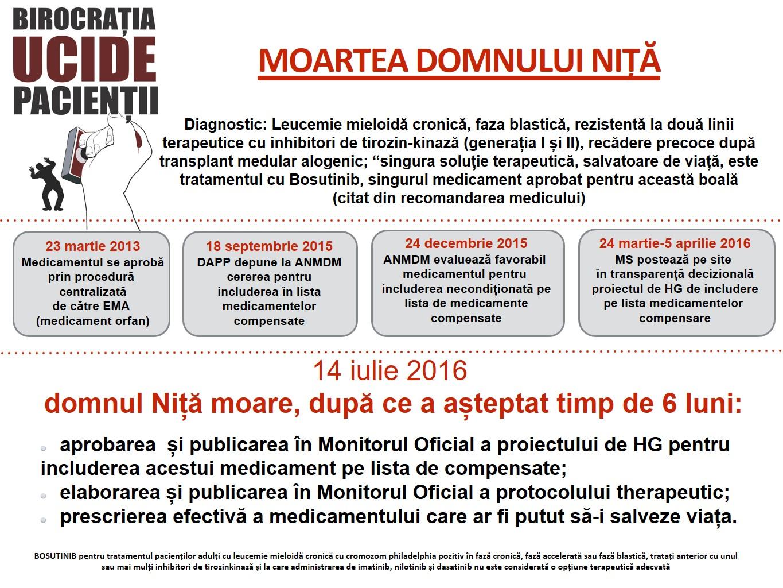 Moartea domnului Nita