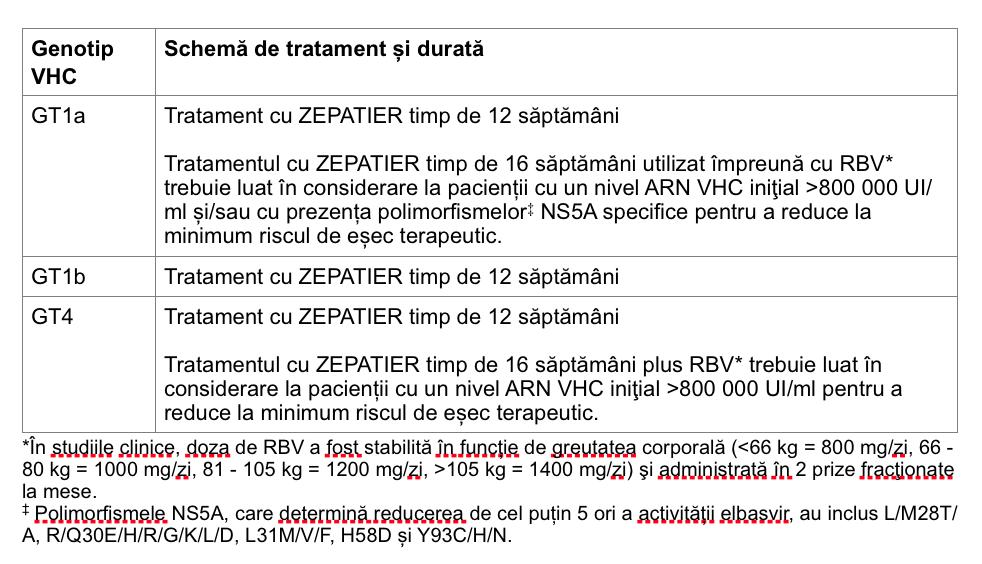 Schema de tratament Zepatier